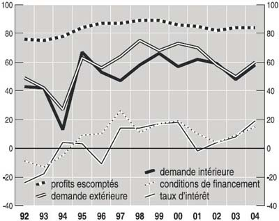 Dissertation En Economie